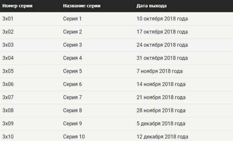 Хроники Шаннары 3 сезон дата выхода серий